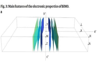 Ecco Bimo, il metallo con le proprietà di una batteria e una calamita