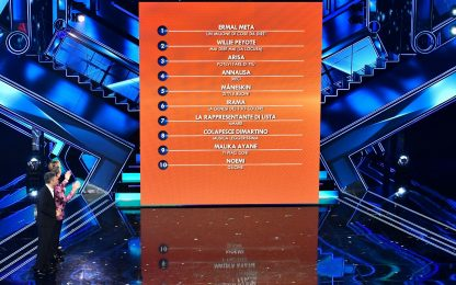 La classifica di Sanremo 2021 dopo la quarta serata