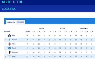 La classifica della Serie A