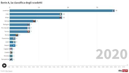 Serie A, 120 anni di scudetti in un'animazione