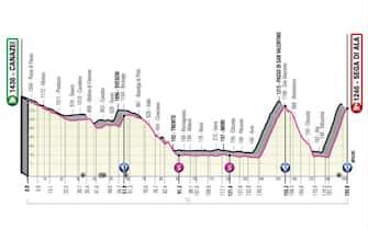 Giro d'Italia tappe
