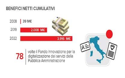 """Pec, Idc: """"Risparmiati 2,2 miliardi di euro grazie al suo utilizzo"""""""