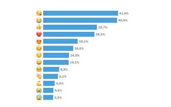 La classifica degli emoji più utilizzati in Italia