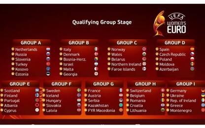 Azzurre, qualificazioni Euro 2021: il calendario