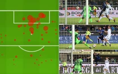 47 tiri, 0 gol: la Dea manda in tilt la scienza