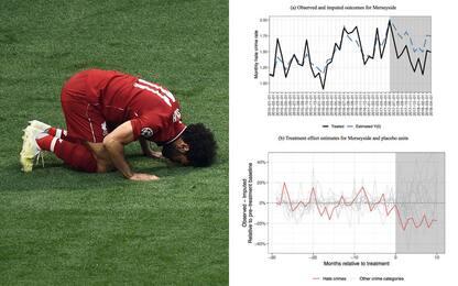 Effetto Salah: a Liverpool 19% in meno di crimini