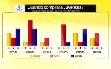 grafico_juventus