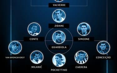 top_11_allenatori_champions