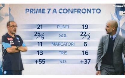 Allenatori a confronto: Sarri o Guardiola? VOTA