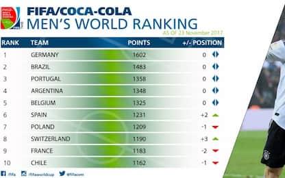 Ranking Fifa, beffa Italia: guadagna una posizione