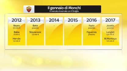 La storia degli affari di Monchi a gennaio