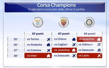 grafica_calendario_lotta_champions