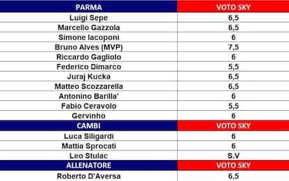 I voti della 33^ giornata di Serie A
