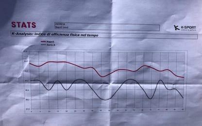 Ancelotti mostra grafici per smentire calo fisico