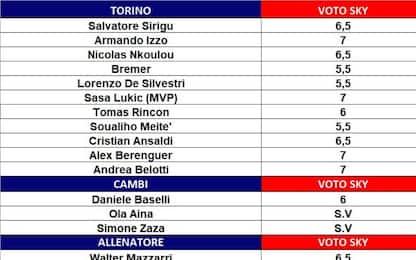I voti della 35^ giornata di Serie A