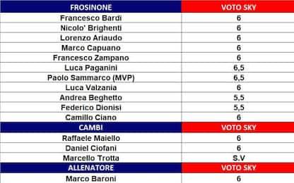 I voti della 38^ giornata di Serie A