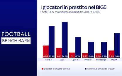 Prestiti in A, nessuno così in Europa: l'analisi