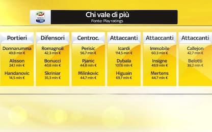 Serie A, chi vale di più nei singoli reparti?