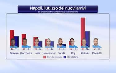 screen_napoli_acquisti_minuti