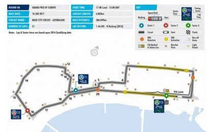 La preview tecnica del GP di Baku