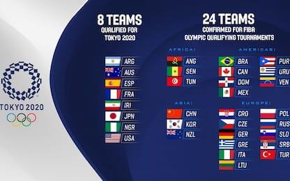 Definite le 24 squadre dei Pre-Olimpici