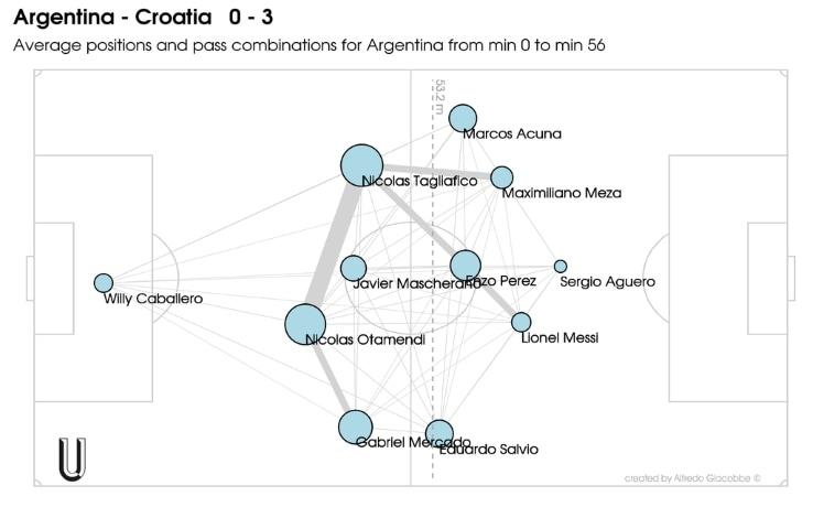 argentina croazia