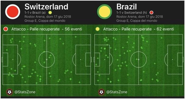 svizzera, brasile