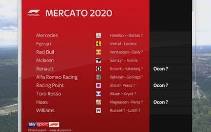 Mercato piloti 2020: i possibili scenari. VIDEO