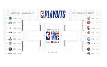 NBA Playoff: il calendario e gli orari