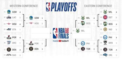 Playoff NBA, calendario e orari del secondo turno