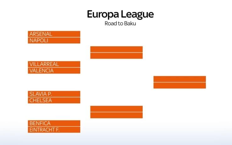 andare online posto migliore scarpe di separazione Europa League 2019, calendario quarti e tabellone fase finale ...