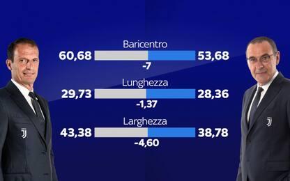 Sarri-Allegri, Juve attuale gioca più bassa di 7 m