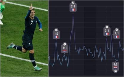 """Francia, il cuore dei tifosi è """"impazzito"""" al 2-1"""