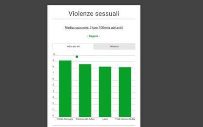 I reati contro la persona in Italia: i dati dell'Istat