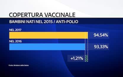 Vaccini: trend positivo dopo l'obbligo