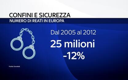 Confini e sicurezza, i dati in Italia