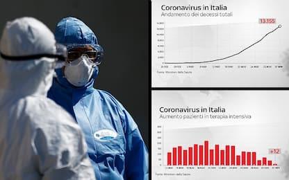 Coronavirus in Italia, le ultime notizie di oggi sui contagi