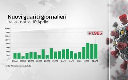 Coronavirus: in Italia 18.849 vittime, 570 in più rispetto a ieri