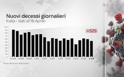 Coronavirus Italia, bollettino della protezione civile del 16 aprile