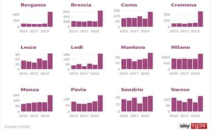 """Coronavirus, Istat: """"Quintuplicati i decessi a Bergamo"""""""