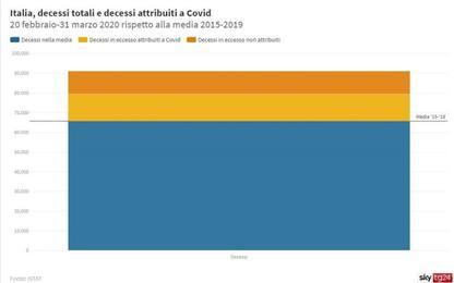 Istat: in Italia a marzo +49% di decessi. Bergamo: mortalità +568%