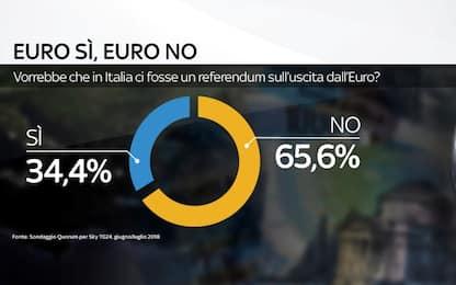 Referendum uscita euro: il sondaggio