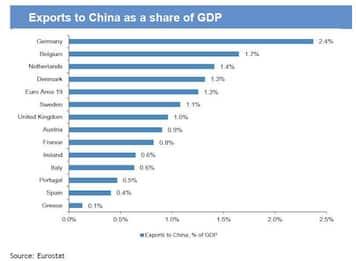 E' la Cina la causa del crollo della produzione industriale europea?