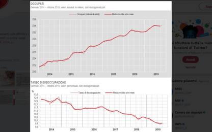 Lavoro, a ottobre crescono occupati e cala tasso di disoccupazione