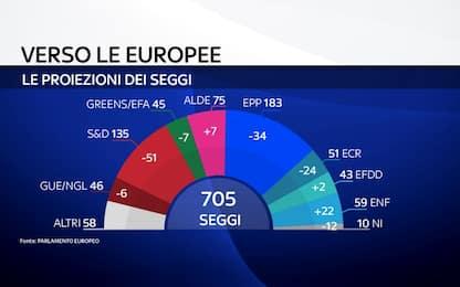 Elezioni Europee, nei sondaggi boom dei sovranisti. Ppe prima forza