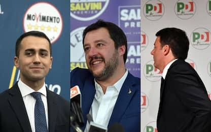 Elezioni 2018, boom di Cinque Stelle e Lega. Crollo Pd: Renzi lascia