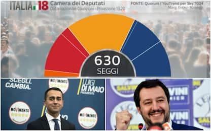Elezioni, distribuzioni voti partiti