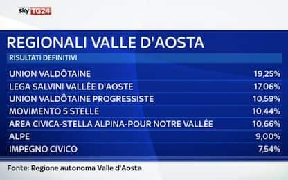 Regionali Valle d'Aosta: exploit Lega, Fi e Pd fuori dal Consiglio