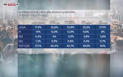 Elezioni, sondaggio Swg: Lega +10%, solo 2 punti da M5s. Pd al 19,4%