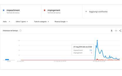 """""""Impingement"""" e non """"impeachment"""", su Google spunta qualche errore"""